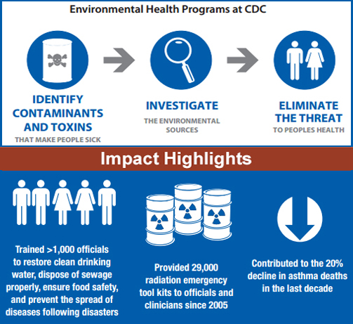Environmental Health Programs at CDC: NCEH Infographic