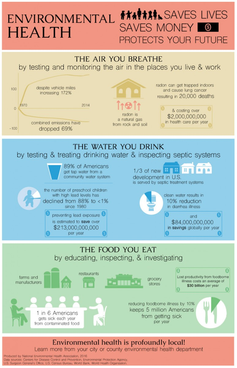 Environmental Health Saves Lives, Saves Money, and Protects Your Future Infographic