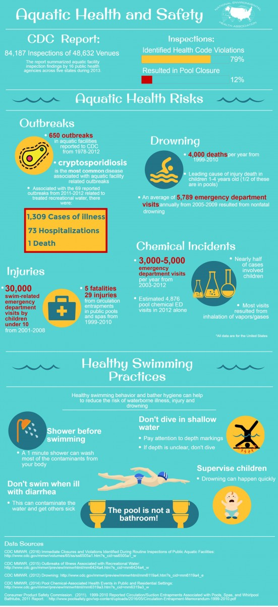Recreational Water | National Environmental Health ...