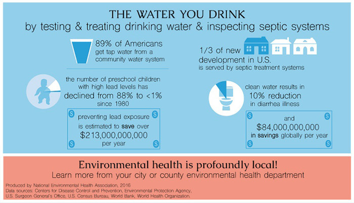 NEHA: The Water You Drink Infographic