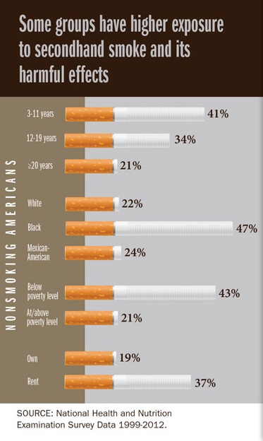 Secondhand smoke infographic on group exposure